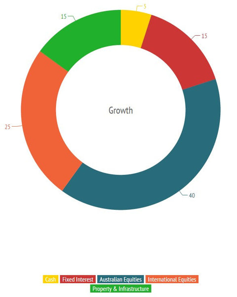 Growth Risk Profile Chart - Donut Chart