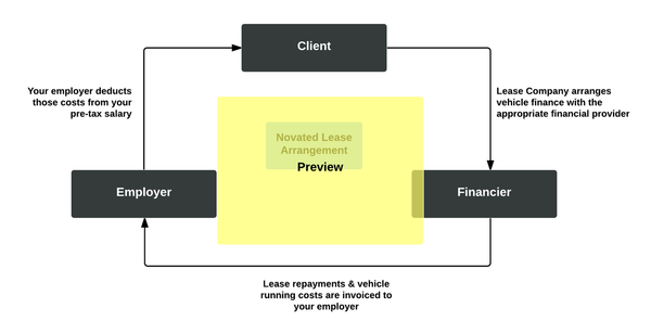 Novated Car Lease Diagram