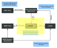 SMSF Loan Borrowing Diagram