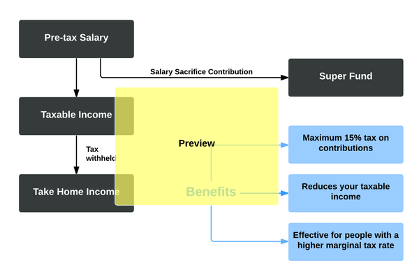 Salary Sacrifice Flowchart