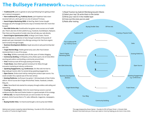 The Bullseye Marketing Framework