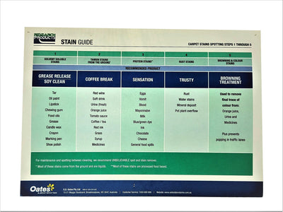 Research Products | Stain Guide | Crystalwhite Cleaning Supplies Melbourne