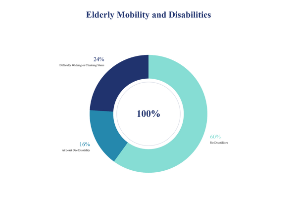 Percentage of the elderly with disabilities or with mobility issues that The Tinkle Belle can help
