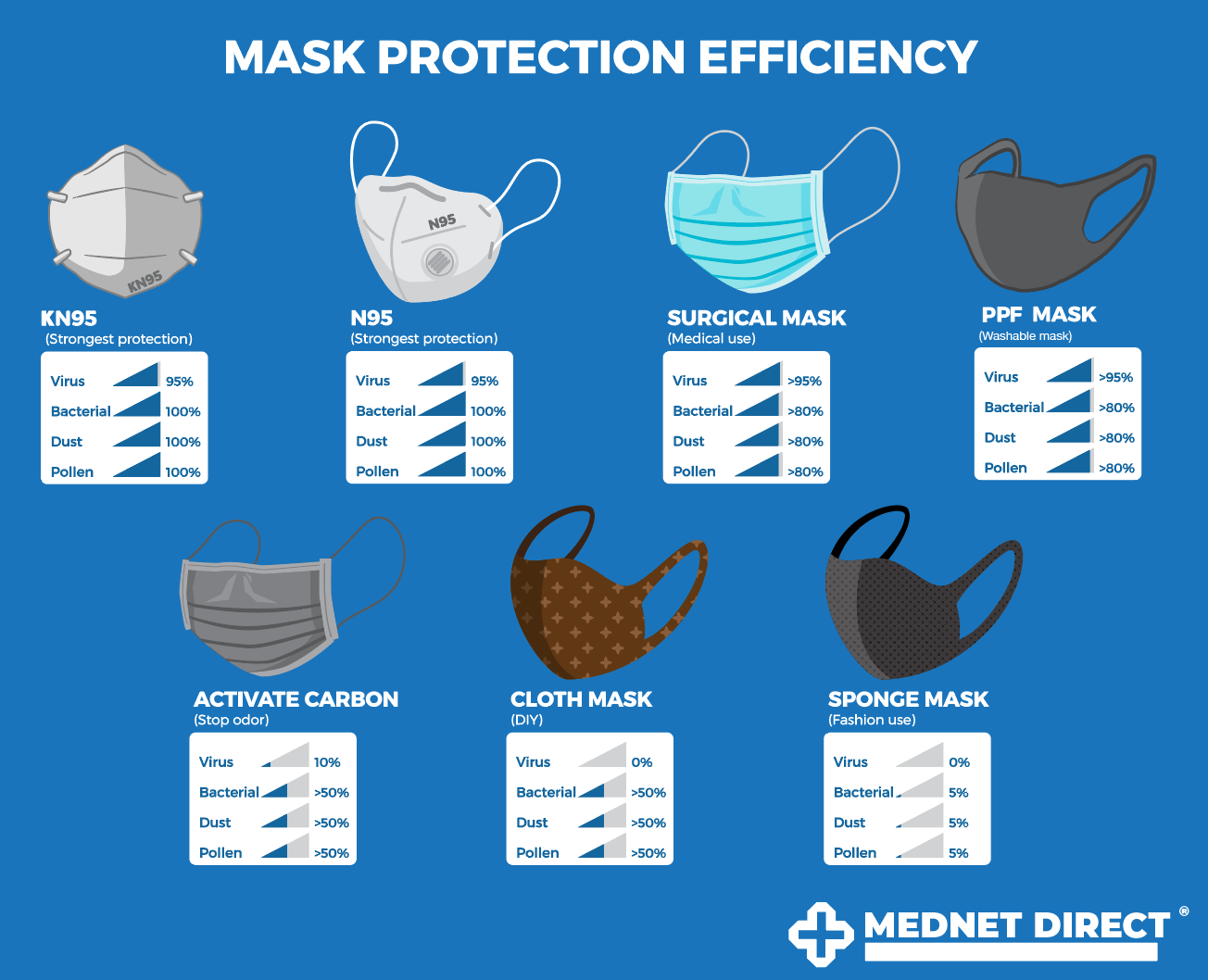 Effective Masks and Testing to Save Our Seniors