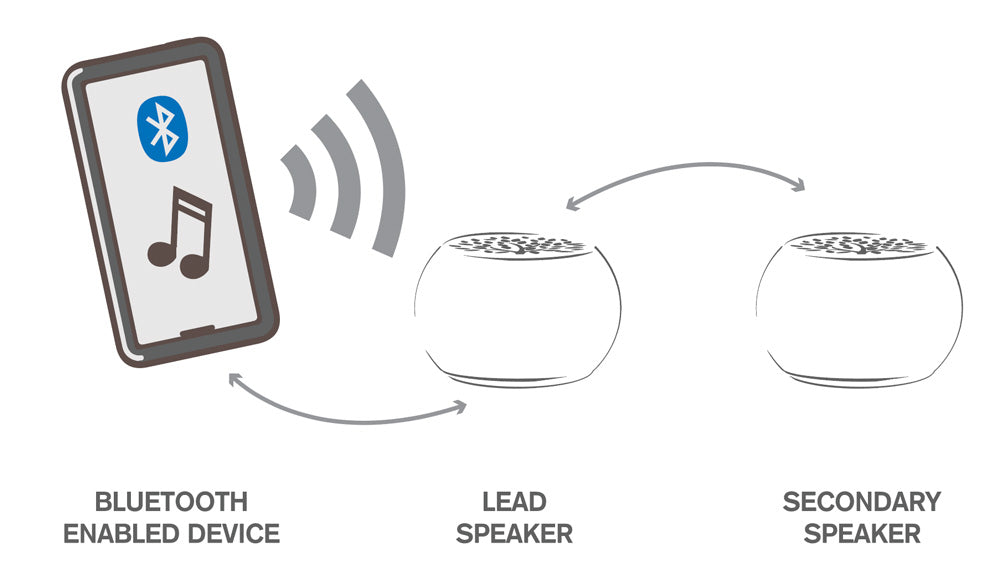 What is TWS (true wireless stereo) and how does it work?
