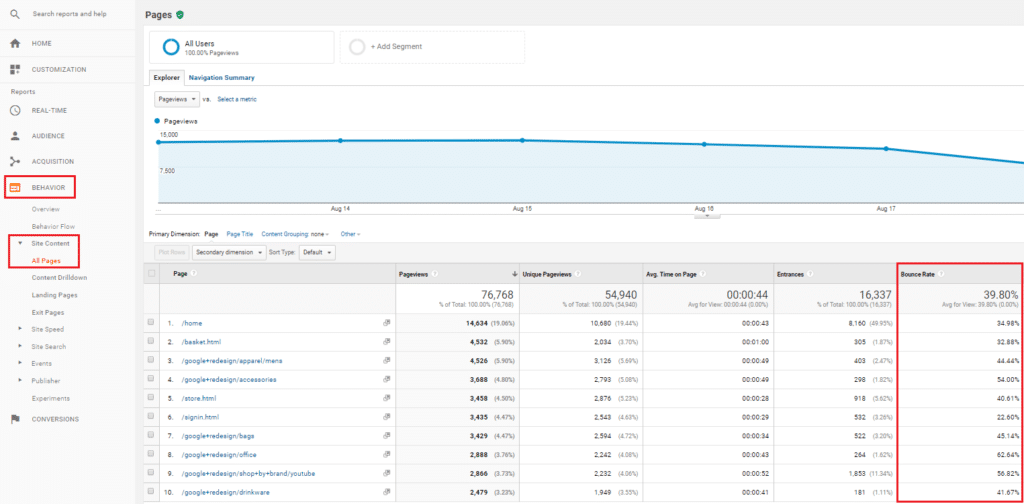 Google analytics all pages bounce rate data in Shopify.