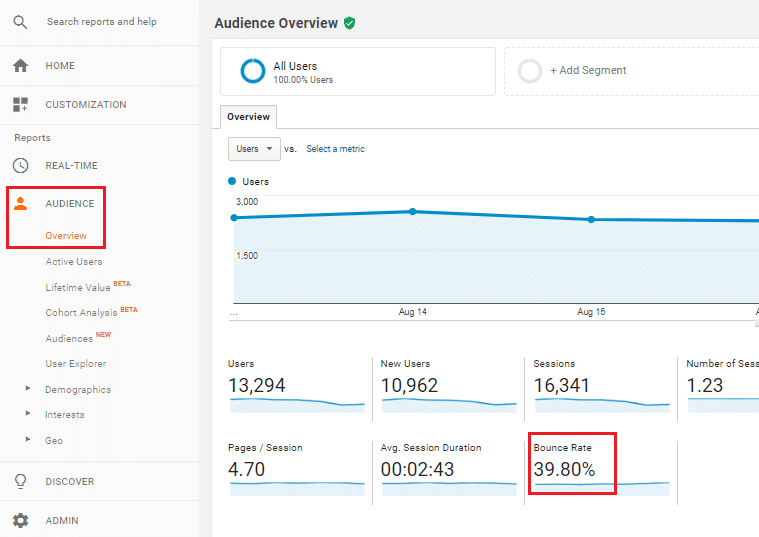 Google analytics bounce rate data.