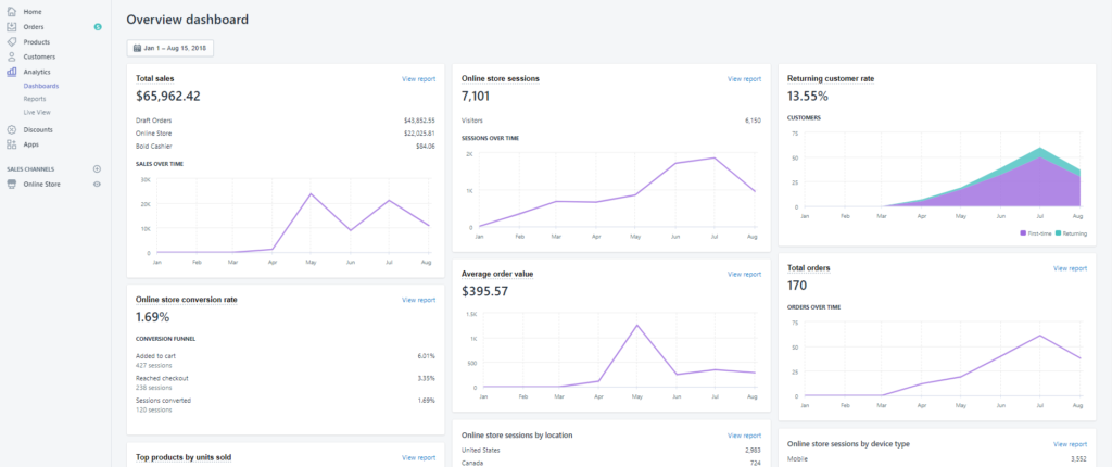 Shopify analytics dashboard.