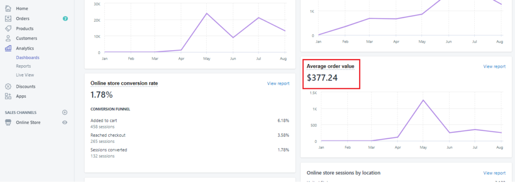 Average order value from Shopify.