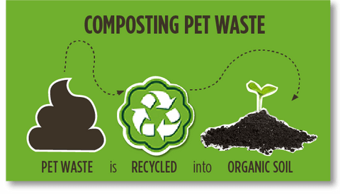 Infographic of pet waste being recycled into soil