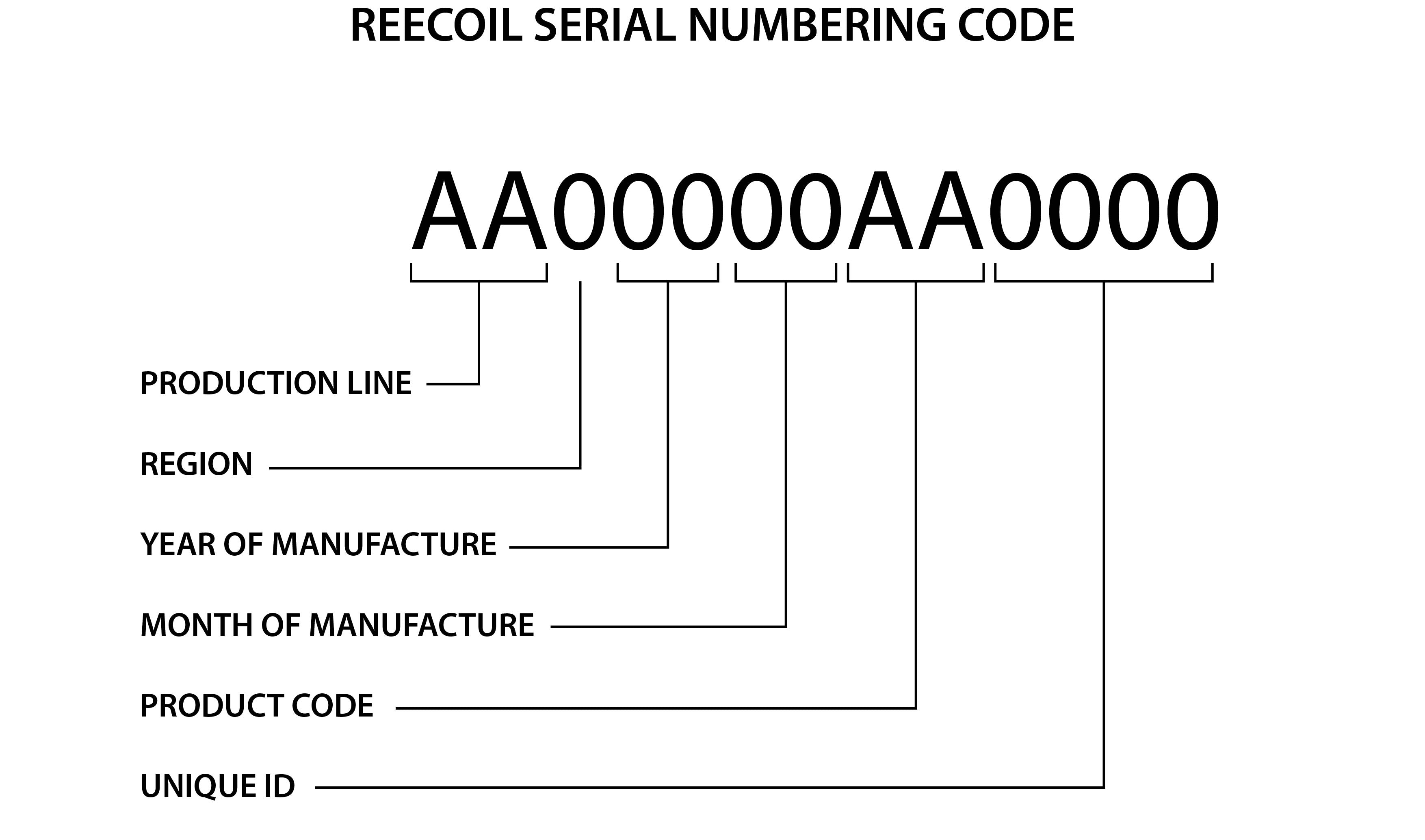 Reecoil unique serial numbering code