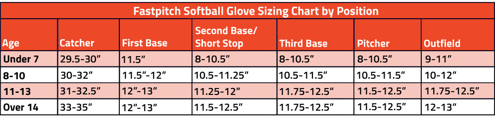 fastpitch softball glove sizing chart by position