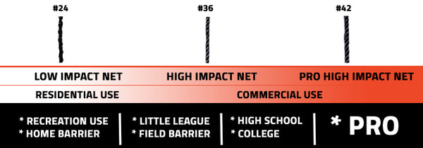 how to pick batting cage net type comparison chart
