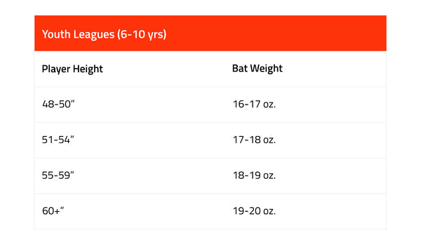 youth bat recommendation for player height and bat weight