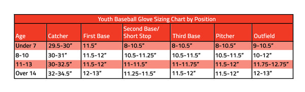 youth baseball gloves based on age and position chart