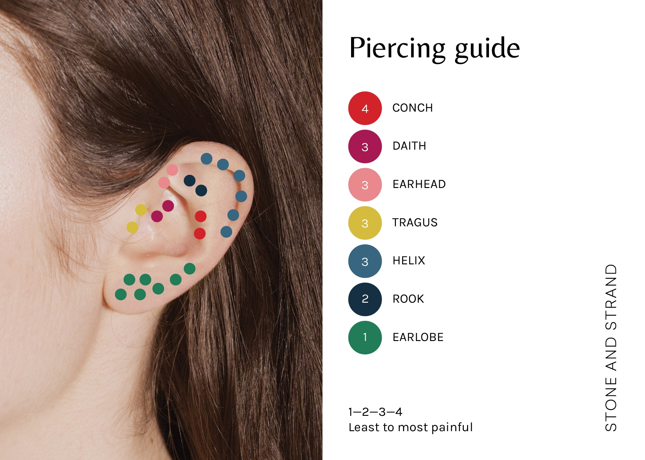 Ear Piercing Diagram Pain.Piercings Y All Stone And Strand