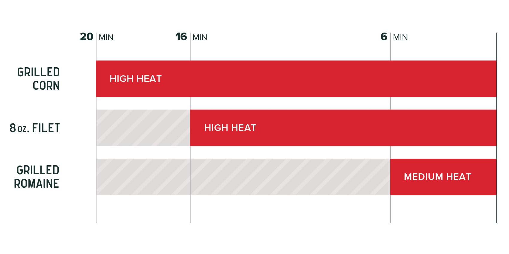 heat timing graph