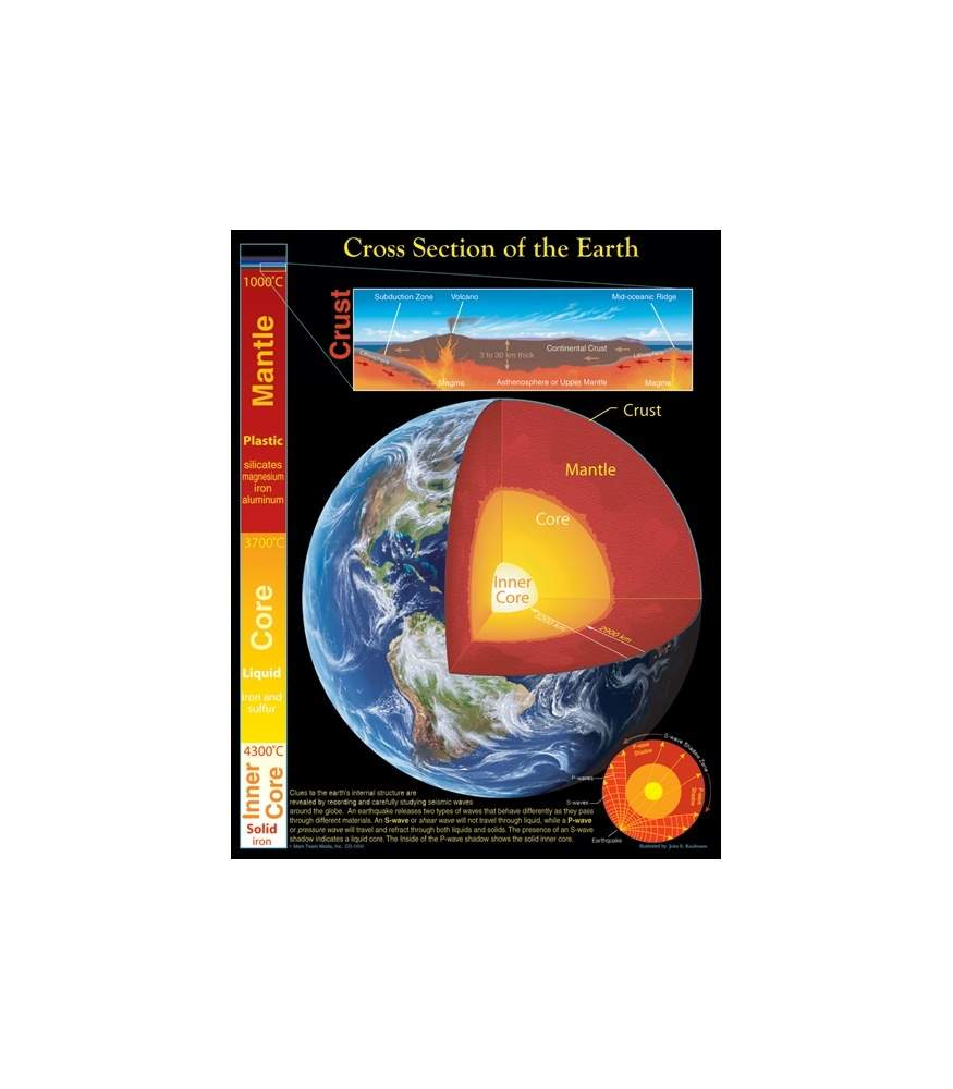 Cross Section of the Earth Chart