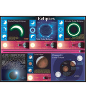 Eclipses Chart