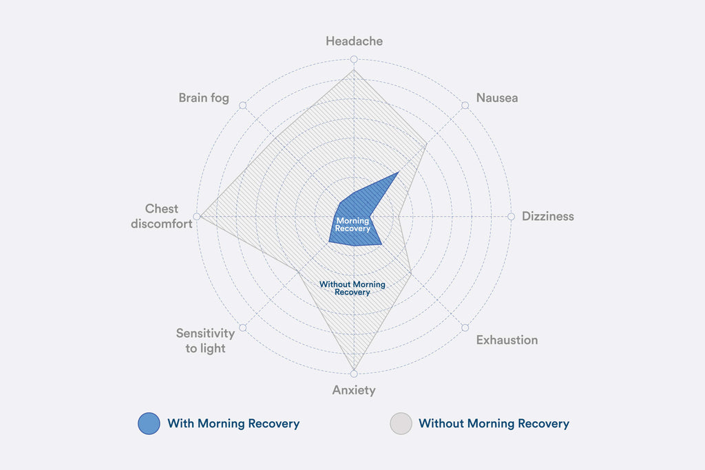 Morning Recovery clinical study whitepaper  – More Labs