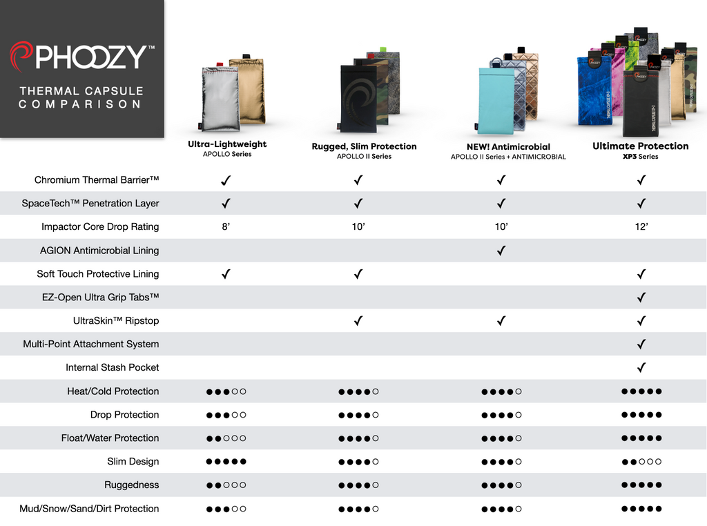 PHOOZY Product Comparison Chart