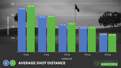 3-Iron vs. 3-Hybrid: Which Club Should You Use for Faster Game Improvement?
