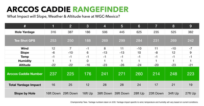 Arccos Caddie Rangefinder Shows All The Yardage Adjustments in Mexico City