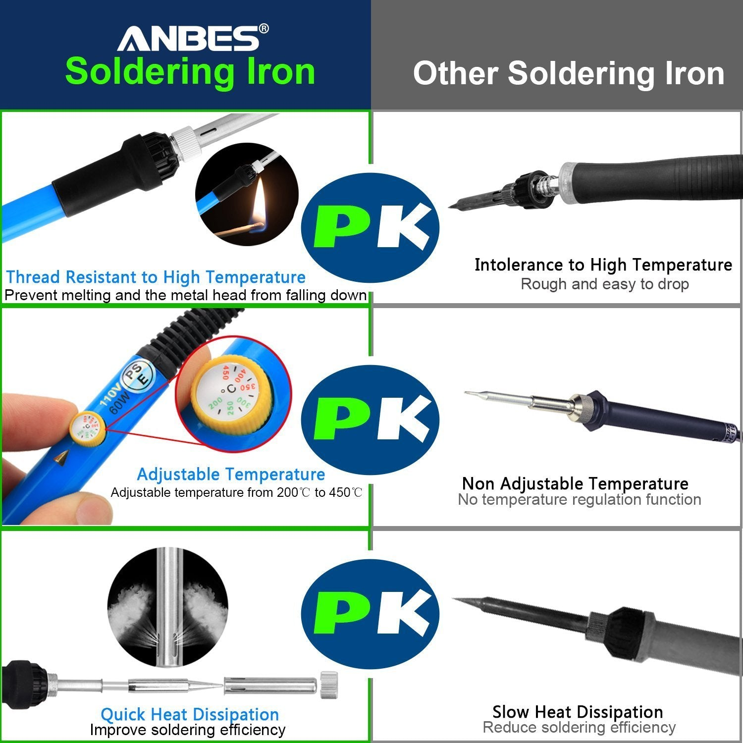 Anbes Soldering Iron Kit Electronics 60w Adjustable Temperature Best Solder For Circuit Boards Welding Tool 5pcs Tips