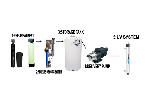 500 gallon per day reverse osmosis system
