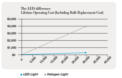 LED vs Halogen Operation Costs Comparison