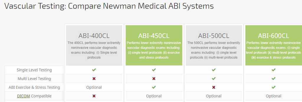 newman medical vascular system compare chart