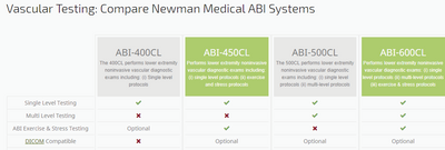 600CL Advanced Multi Level ABI Vascular System