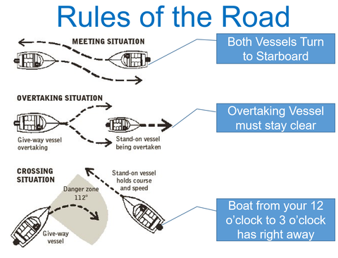 Boating rules of the road
