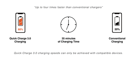 MOYORK Quick Charge