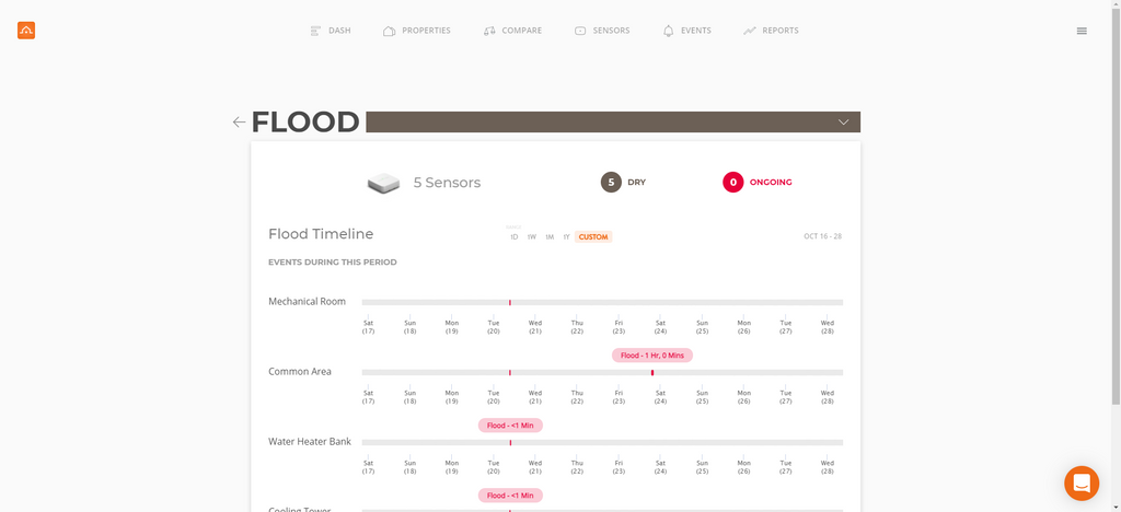 new flood page