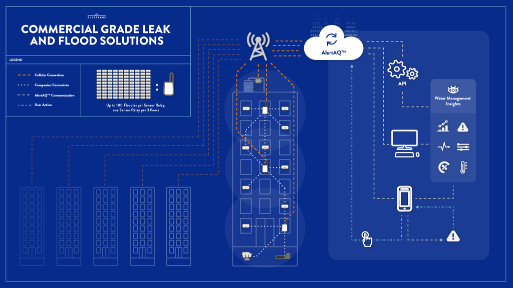 Cellular connected water leak detection technology