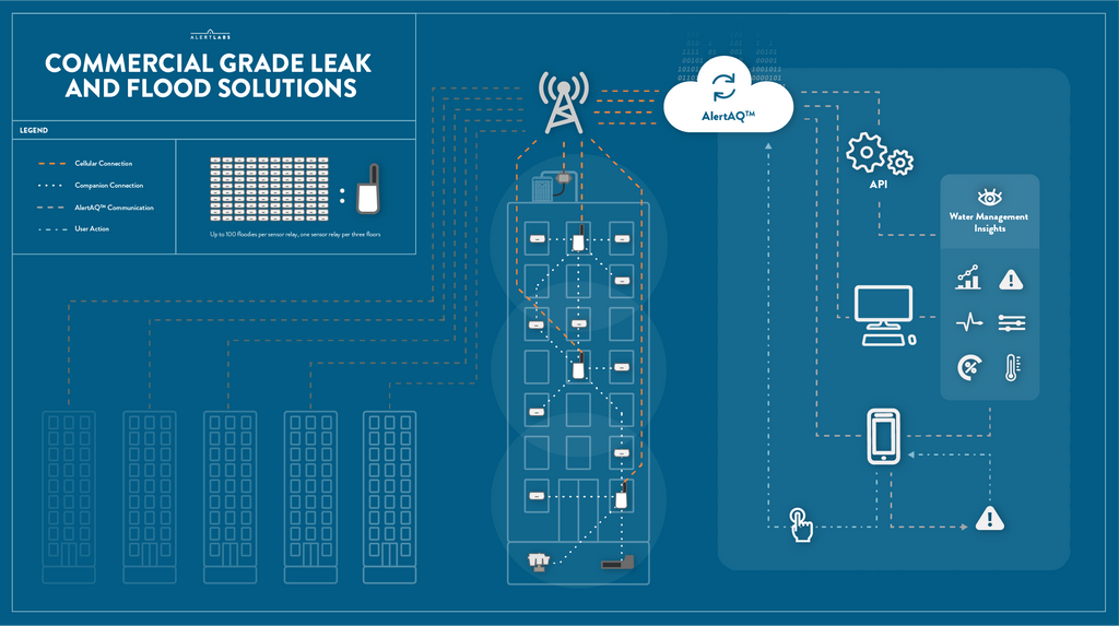 A diagram shows smart building sensors monitoring for leaks floods and damage and relaying signals to API and smart phones.
