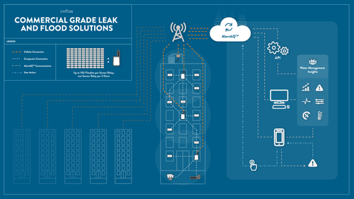 Alert Labs commercial grade leak and flood solutions overview diagram