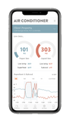 Alert Labs dashboard sentree drilldown on smart phone