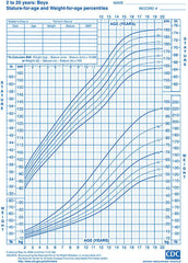 CDC Percentile Growth Chart