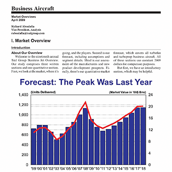 Market Overview: Business Aircraft