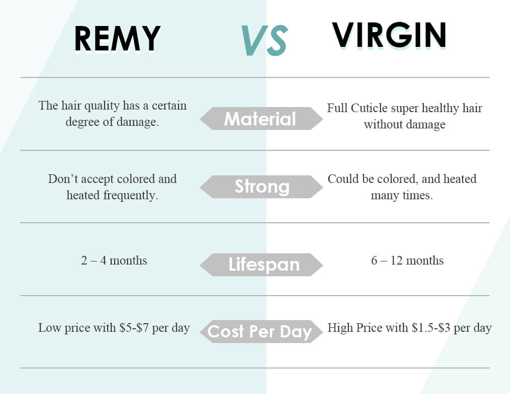 Remy hair VS Virgin hair full cuticle super healthy hair without damage could be colored and heated many times cost lower per day