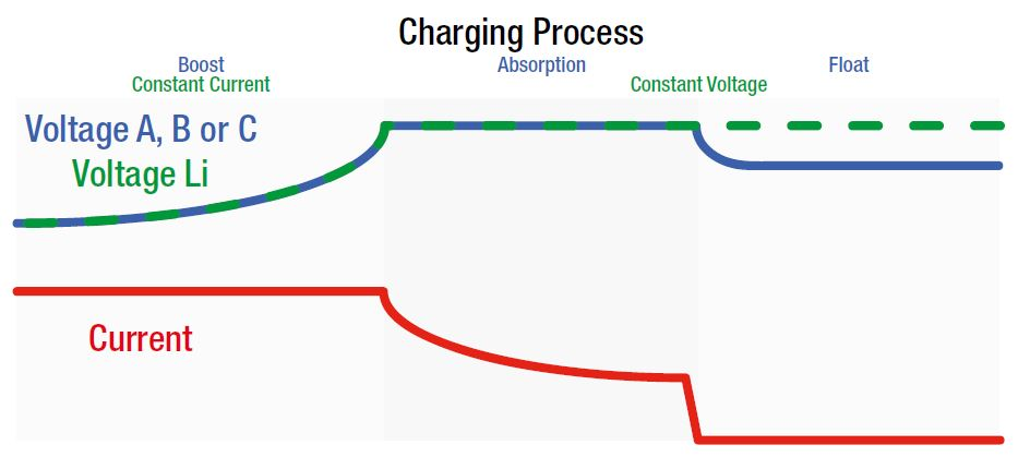 3_stage_charging_process vr800a 1335 wiring diagram,a \u2022 indy500 co  at mifinder.co