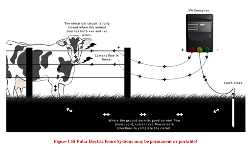 Benefits of Bi-polar Electric Fencing - JVA