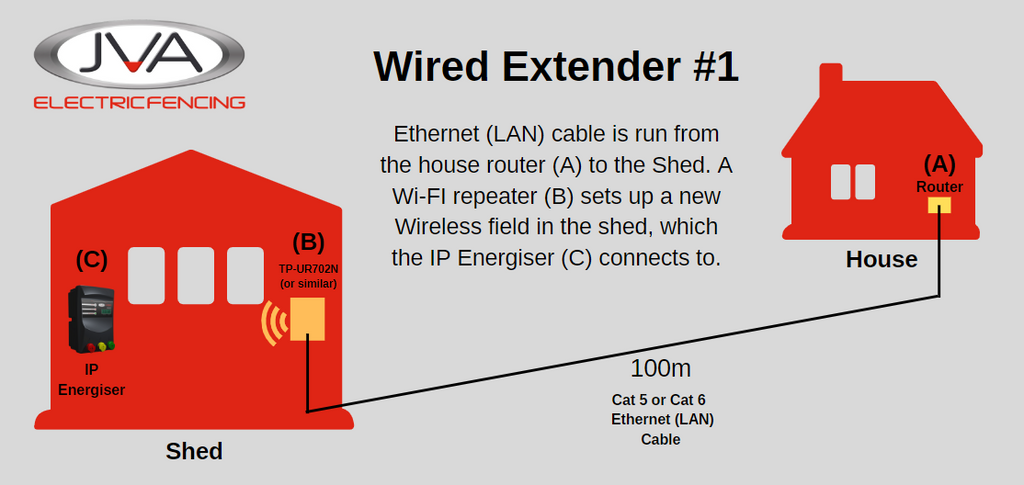 How to add Wi-Fi to your farm: Part 1