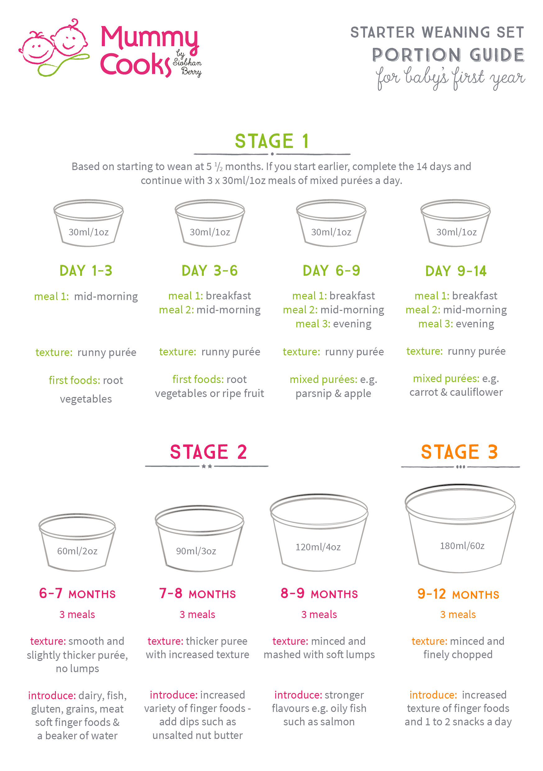 The Importance Of Portioning When Weaning Mummy Cooks