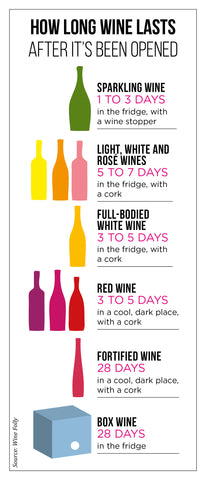 PortoVino Blog - Wine Folly Oxidation Guide