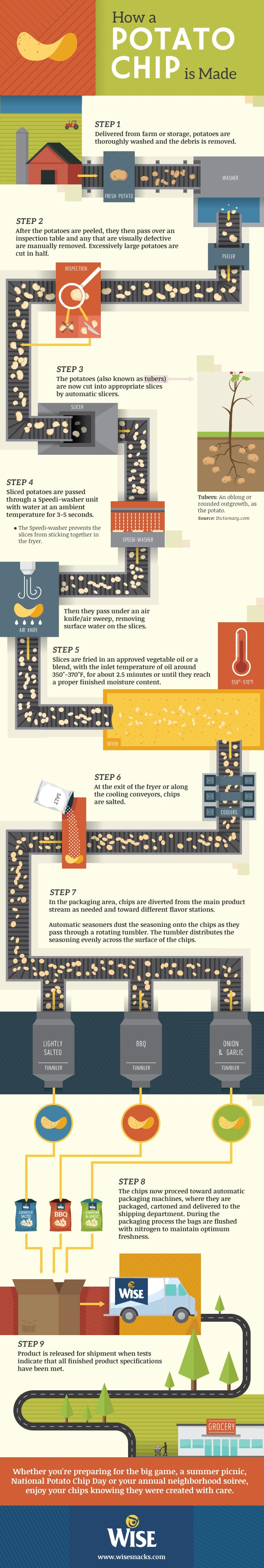 Insider Knowledge: How a Potato Chip is Made [Infographic]