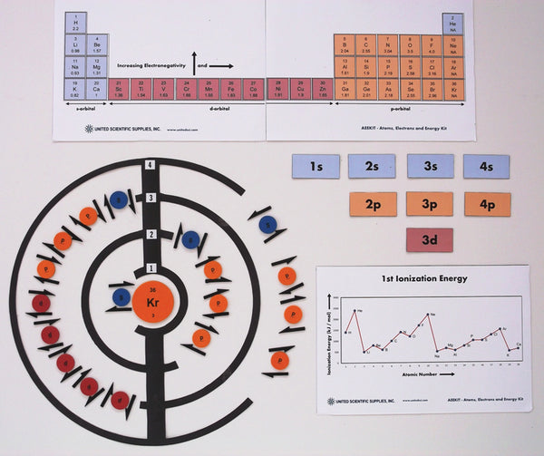 Atoms, Electrons and Energy Kit - lyonscientific