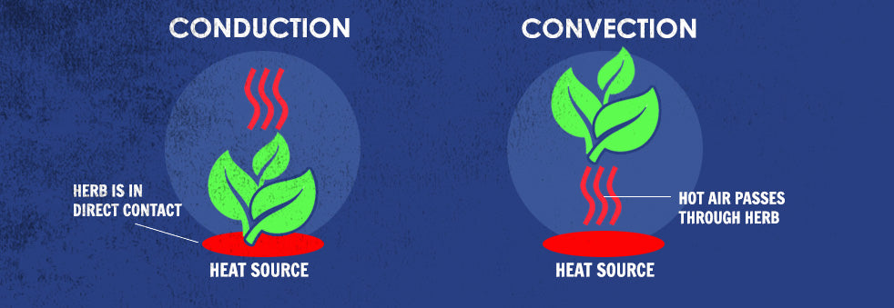 conduction heating versus convection heating